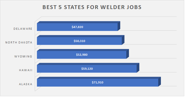 Where Mostly Job Offered