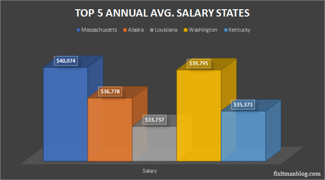 top five annual avg. salary states