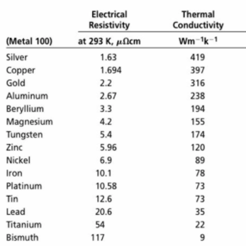 Do all metal conduct electricity