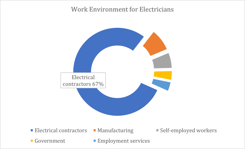 Work Environments Electrician