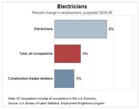 electrician outlook