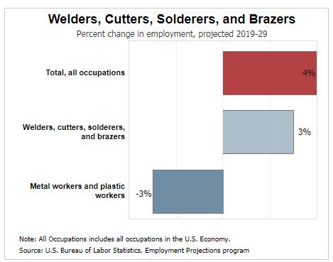 welders outlook