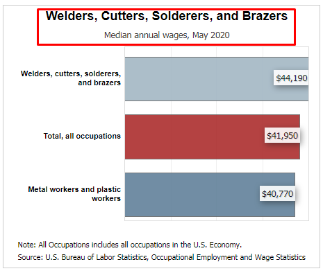 welding salary