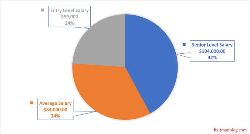 offshore underwater welder salary