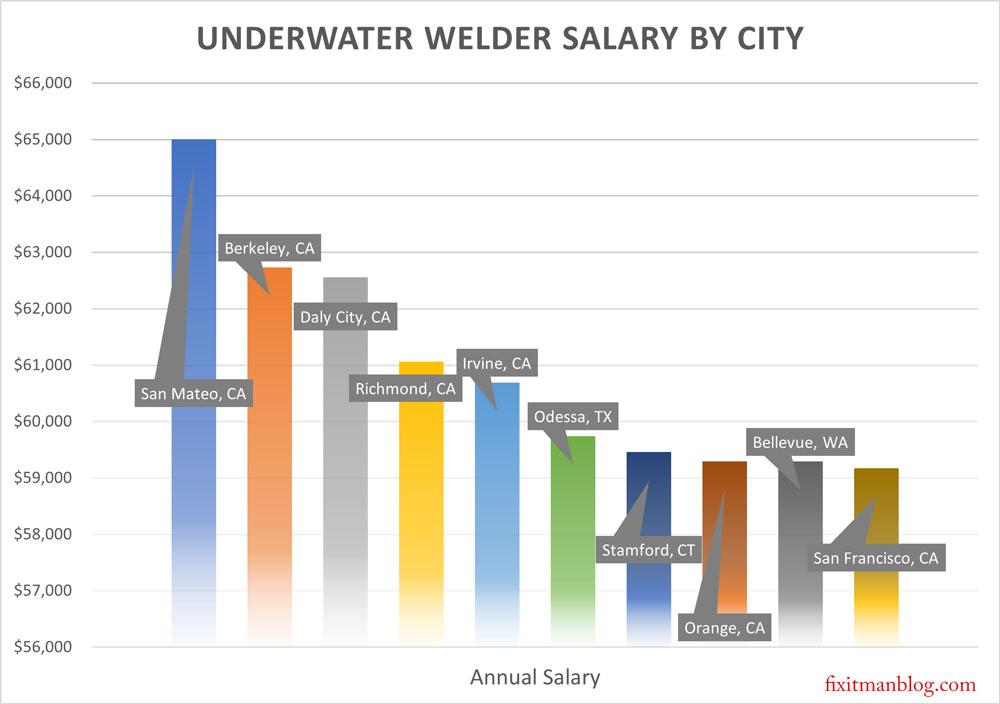 How much does an underwater welder make a year