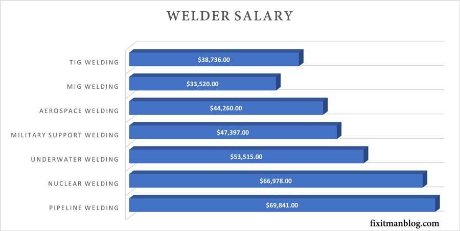 What type of welding pays the most